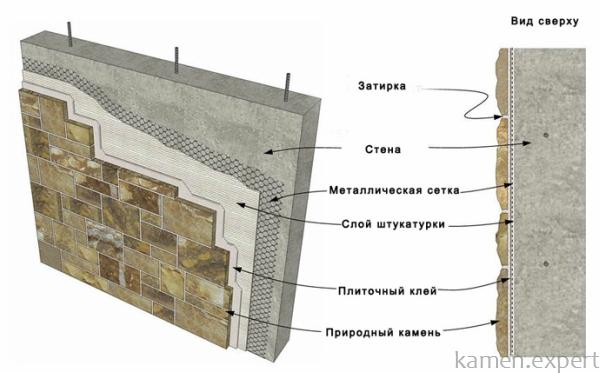 Установка гранита на фасад мокрым способом